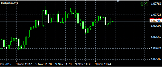 Spread Indicator